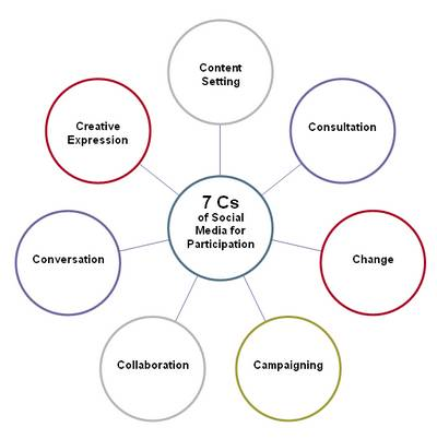 7Cs of Social Media for Participation