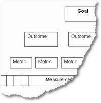 Pyramid of measurements