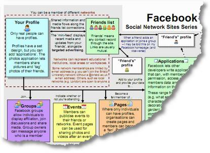 Social Networking Sites - Draft Guide for Facebook
