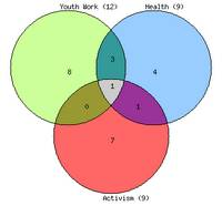 Venn Diagram - building overlapping networks