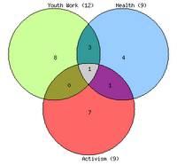 Venn Diagram - building overlapping networks
